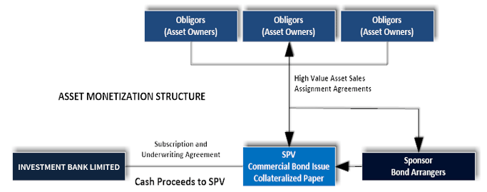 Wealth Generator Bond | Kaleidoscope Capital Partners